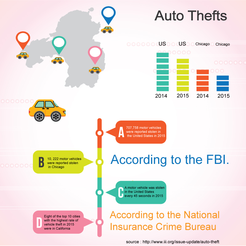 Auto Thefts Infographic